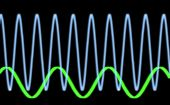 Sinusiodal Waveform