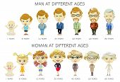 People Generations At Different Ages. Circle Of Life From Youth To Old Age. Man And Woman Aging Conc poster