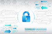 Cyber Security And Data Privacy Protection Vector Illustration. Internet Security Online Concept. Gl poster