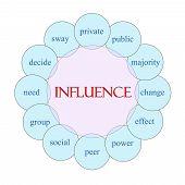 Influence Circular Word Concept