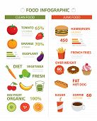 Healthy And Junk Food Infographic