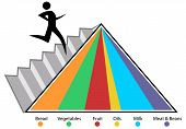 pic of food pyramid  - An image of a food pyramid chart - JPG