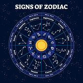 Zodiac Vector Illustration. Traditional Horoscope Stars Signs And Its Time Segments. Astrology Scien poster