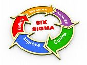 3D Six Sigma Flow Chart
