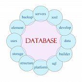Database Circular Word Concept