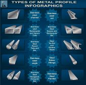 Types Of Metal Profile, Info Graphics