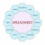 Spreadsheet Circular Word Concept