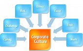pic of diagram  - business strategy concept infographic diagram illustration of corporate culture components - JPG