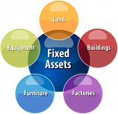 stock photo of asset  - business strategy concept infographic diagram illustration of fixed assets types vector - JPG