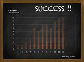 High Customer Satisfaction On Blackboard