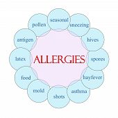Allergies Circular Word Concept