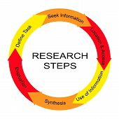 Research Steps Word Circle Concept