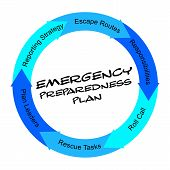 Emergency Preparedness Plan Scribbled Word Circle Concept