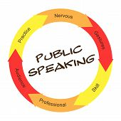 Public Speaking Scribbled Word Circle Concept