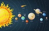 Solar System Set Of Cartoon Planets. Planets Of The Solar System Solar System With Names. Vector Ill poster