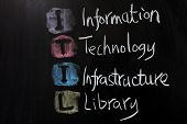 Itil - Information Technology Infrastructure Library
