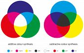 Color Mixing - Color Synthesis