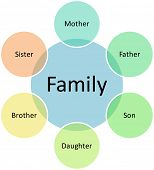 Family business venn diagram management strategy chart  editable, vector   illustration