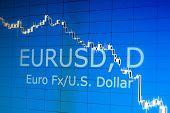 Euro USD index stock charts