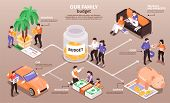 Family Budget Income Distribution Isometric Infographic Flowchart With Planning Savings Vacation Foo poster