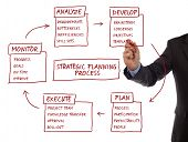 Strategy management planning process flow chart showing key business terms analyze, develop, plan, e