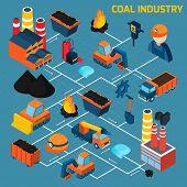 Coal Industry Isometric Flowchart