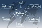 Internet Diagram Concept