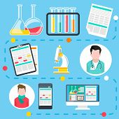 Online medical consultation and diagnosis