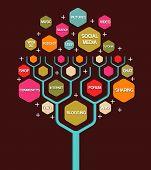 Social Media Marketing negócios árvore