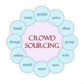 Crowdsourcing Circular Word Concept