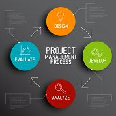 stock photo of execution  - Vector Project management process diagram concept - JPG