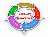 Affiliate-marketing-Flussdiagramm