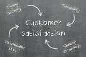 Concept Of Price, Delivery, Quality And Reliability Leading To Customer Satisfaction
