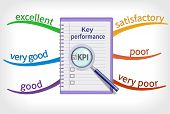Key Performance Indicator Mind Map