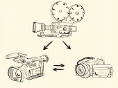 Evolution of video cameras