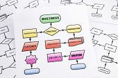 Business Process Analysis Flow Chart