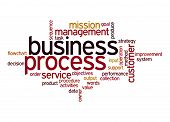 Business Process Word Cloud