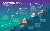Vector Astronomy Timeline, Mock Up For Infographic. Astronomical Buildings To Observe The Sky, Obser poster