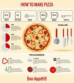 How yo make pizza. Infographic