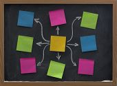 Sticky Notes On Blackboard Mind Map