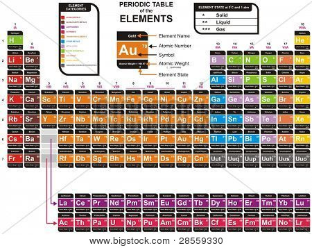 Vector Colorful Periodic Table Of The Chemical Elements
