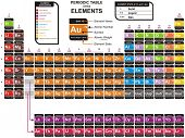 Vector - Colorful Periodic Table of the Chemical Elements - including Element Name, Atomic Number, A