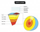 Earth Layers - Vertical Cross-Section - Including ( Inner core, outer core, lower mantle, upper mant