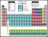 Colorful Periodic Table of the Chemical Elements - including Element Name, Atomic Number, Atomic Wei poster