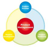 Product management