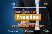 Marketing Promotion for Business Development Concept