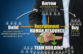 Business hand with recruitment of build borrow buy concept