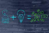 Formula For Success: Entrepreneurs Plus Ideas Equals Profits