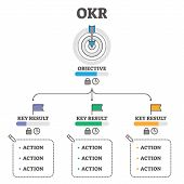 Okr Vector Illustration. Objectives And Key Results Outline Concept Scheme. Business Performance Imp poster