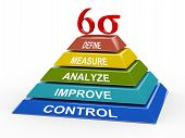 Process Improvement - 3D Six Sigma pirámide